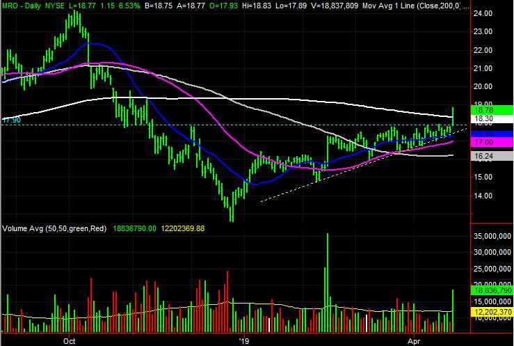 Marathon Oil (MRO) stock charts
