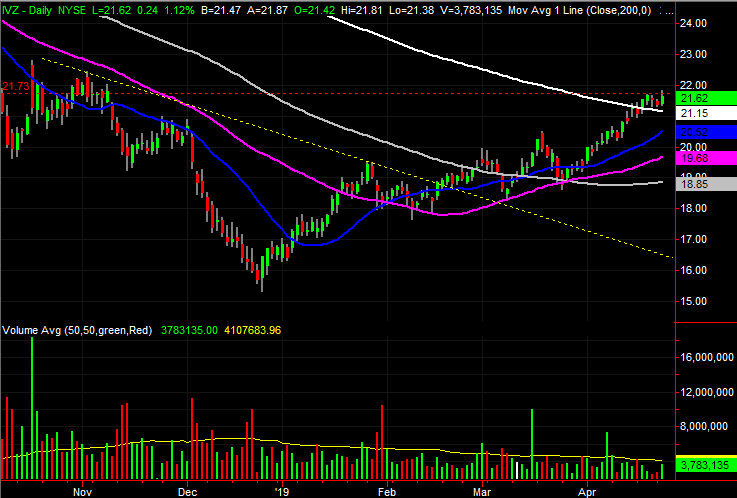 Invesco (IVZ) stock charts