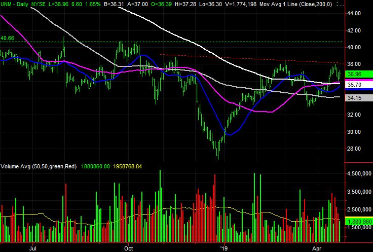 Unum Group (UNM) stock charts