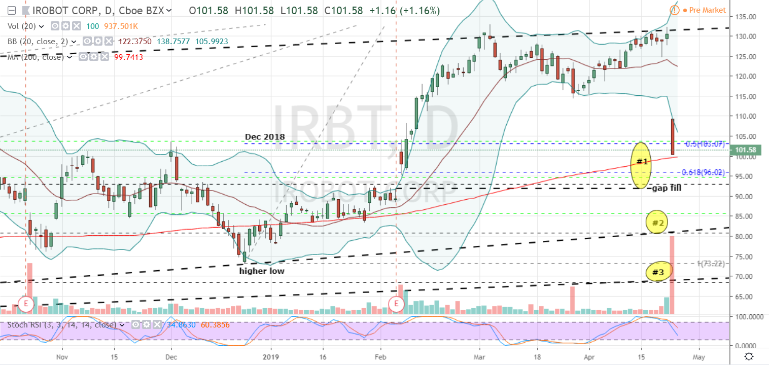 Why iRobot Corporation (IRBT) Stock Price Dropped Up To -5 ...