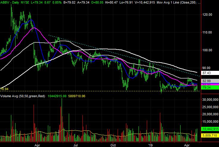 AbbVie (ABBV) stock charts