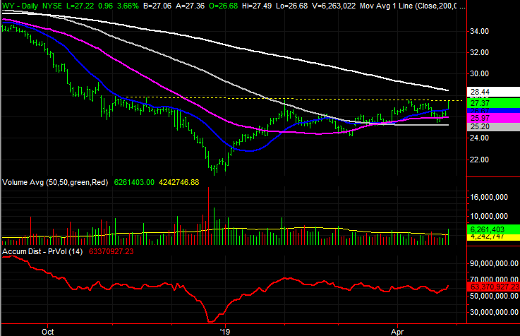 3 Big Stock Charts for Monday: W W Grainger, AES and