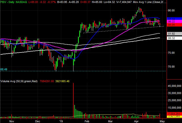 Fiserv (FISV) stock charts
