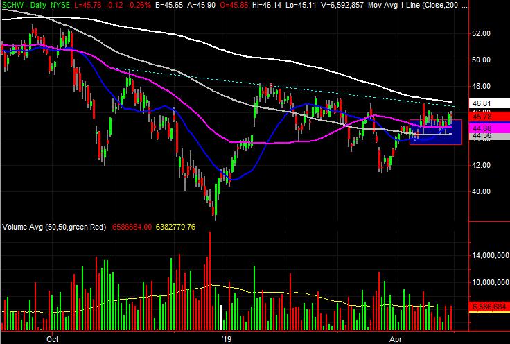 Charles Schwab (SCHW) stock charts