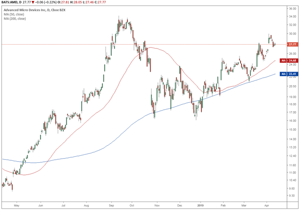 Trade of the Day for April 12, 2019: Advanced Micro Devices, Inc