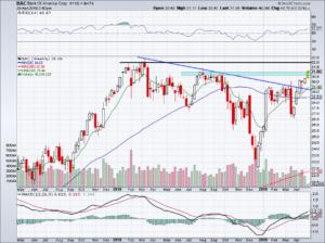 chart of Bank of America stock