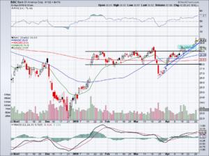 chart of BAC stock