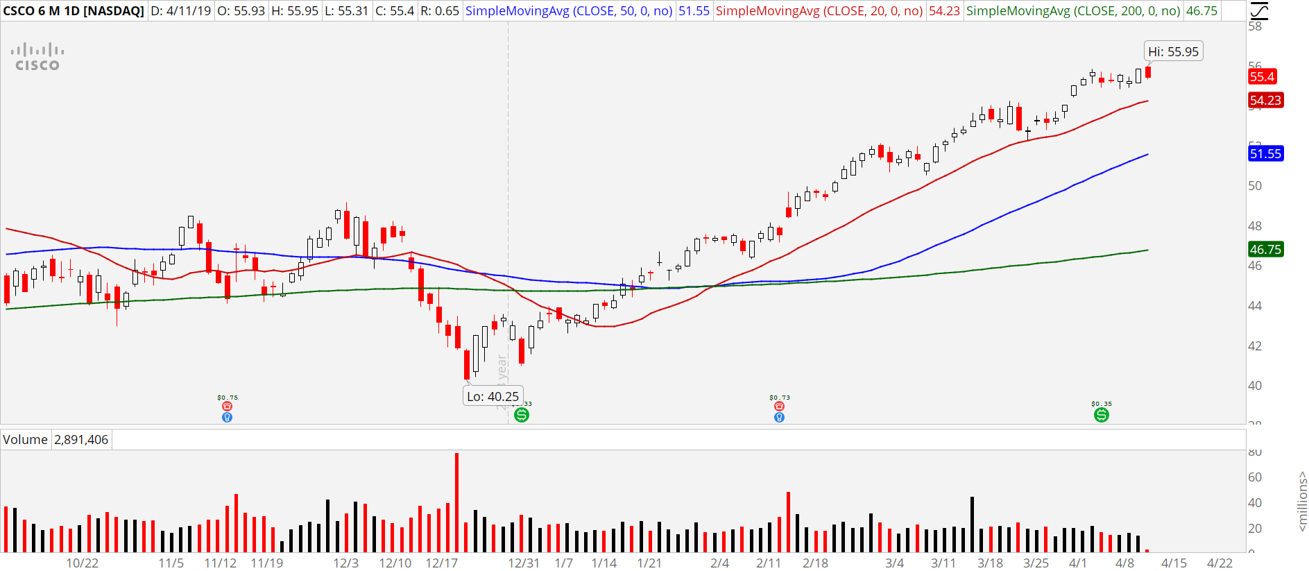 Stocks to Buy at New Highs: Cisco (CSCO)