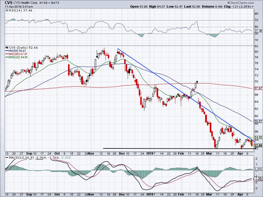 top stock trades for CVS