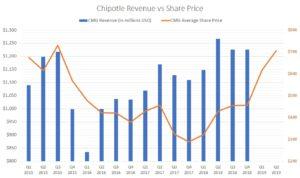 Chipotle stock price versus revenue