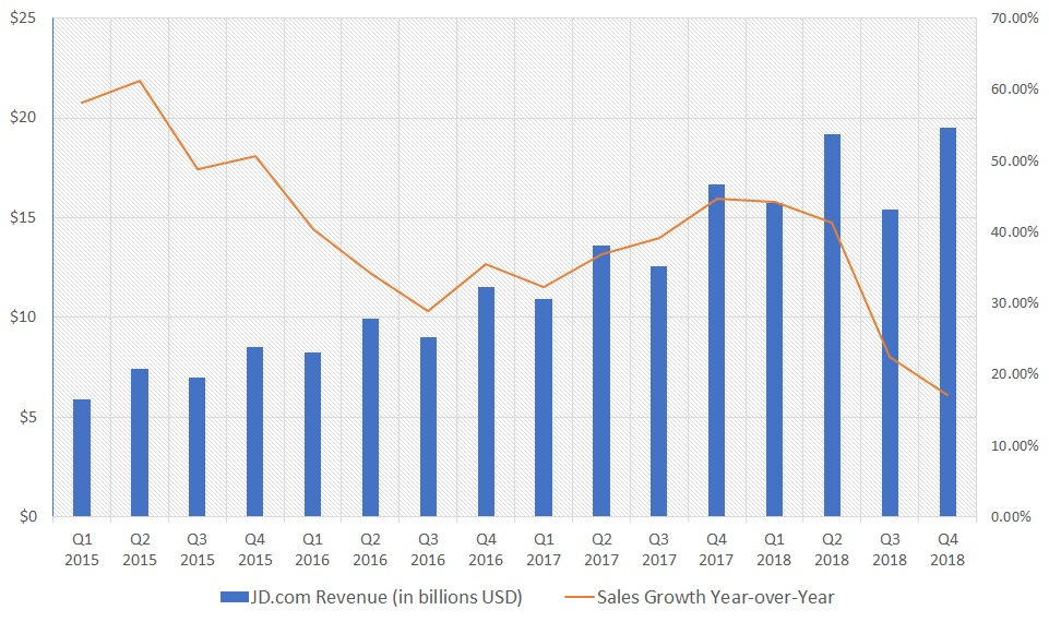 Revenue growth for JD.com stock is slipping