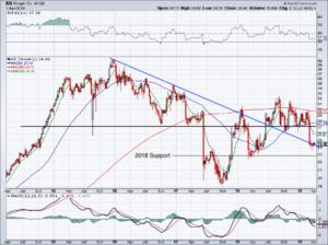 chart of Kroger stock