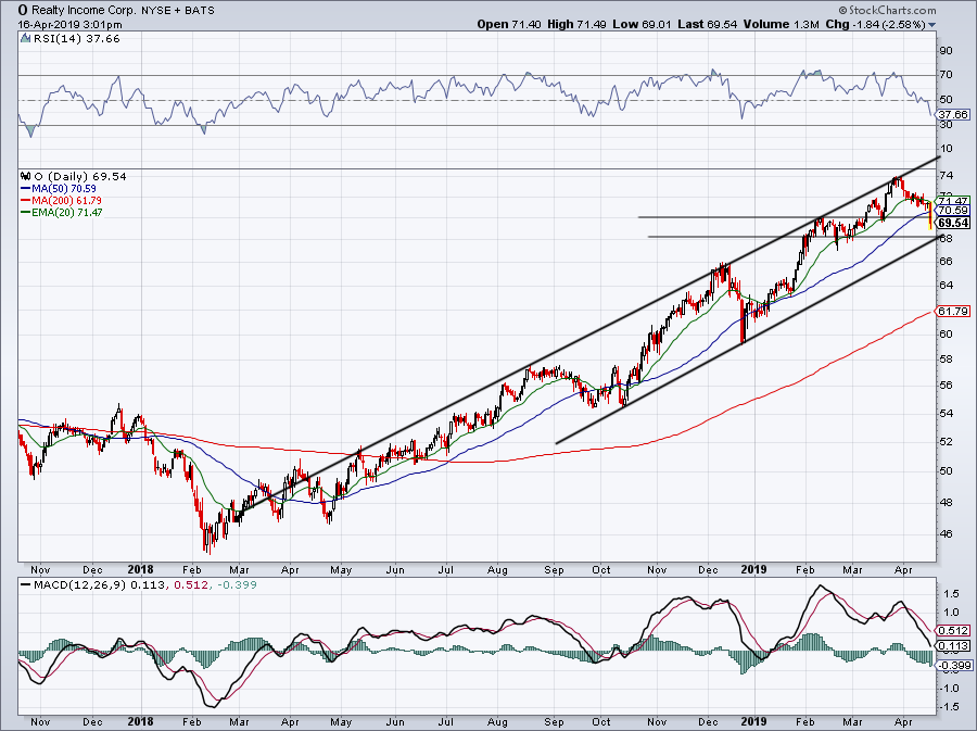 top stock trades for O