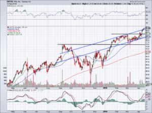 chart of Okta Inc stock