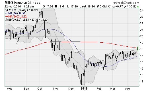 Energy Stocks: Marathon Oil (MRO)