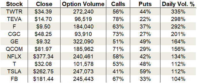 Tuesday's Vital Data: Twitter, Netflix and Tesla, options trading