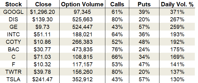 options trading Tuesday's Vital Data: Alphabet, Bank of America and Twitter