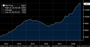US Crude Oil Production (Millions of Barrels Per Day) Source U.S. Department of Energy & Bloomberg