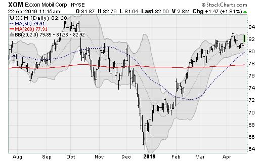 Energy Stocks to Buy: Exxon Mobil (XOM)