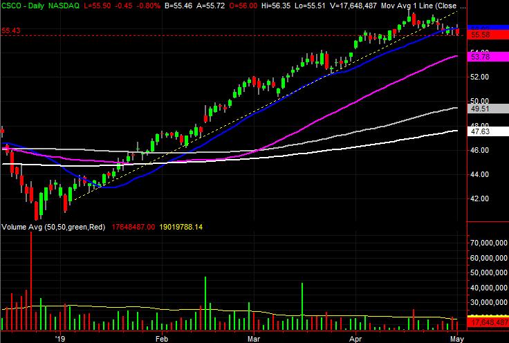 Cisco Systems (CSCO) stock charts