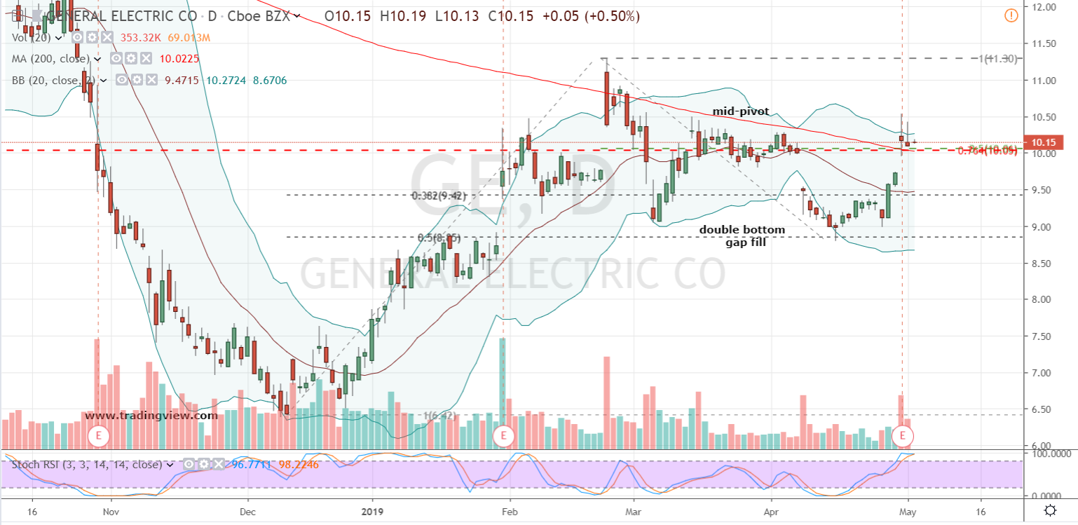 GE Stock Daily Chart