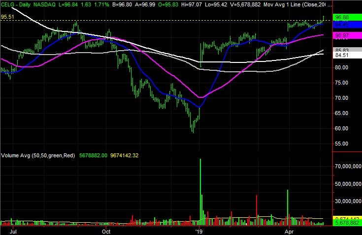 Celgene (CELG) stock charts