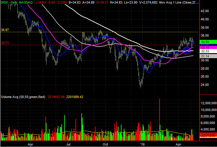 DISH Network (DISH) stock charts