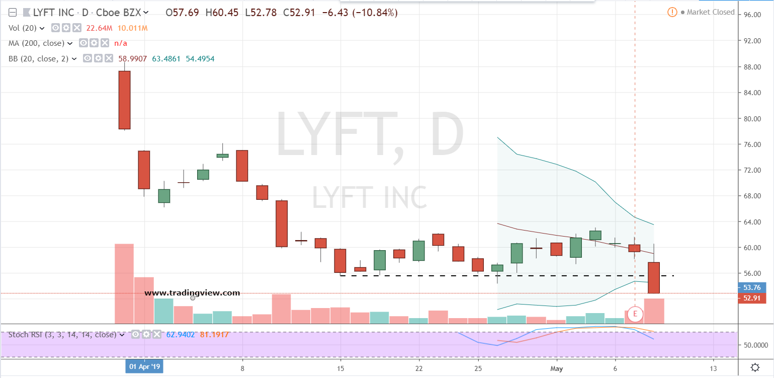 Lyft Stock Price >> Time To Hail A Short Ride In Lyft Stock Investorplace