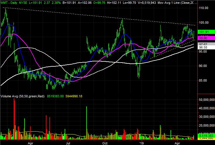 Walmart (WMT) stock charts