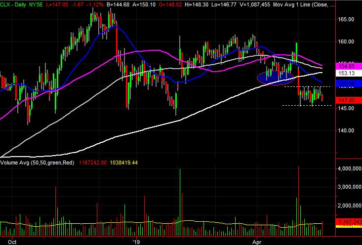 stock charts Clorox (CLX)
