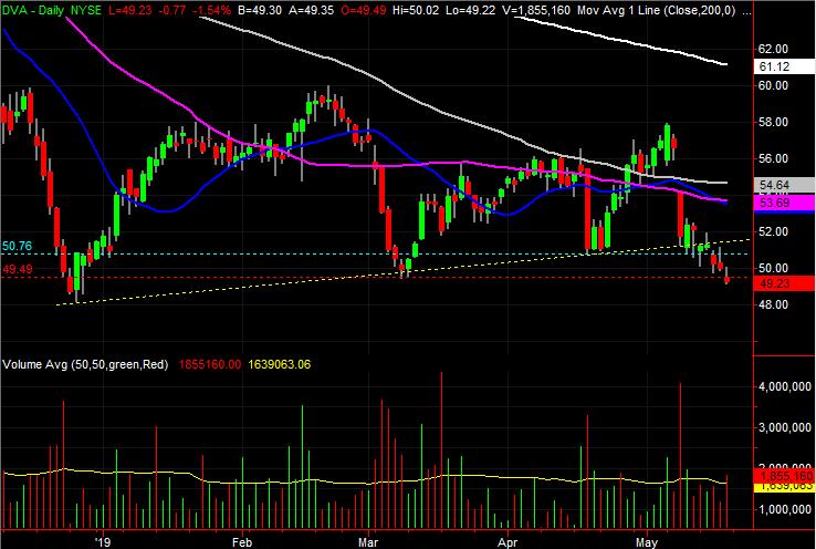 Davita (DVA) stock charts
