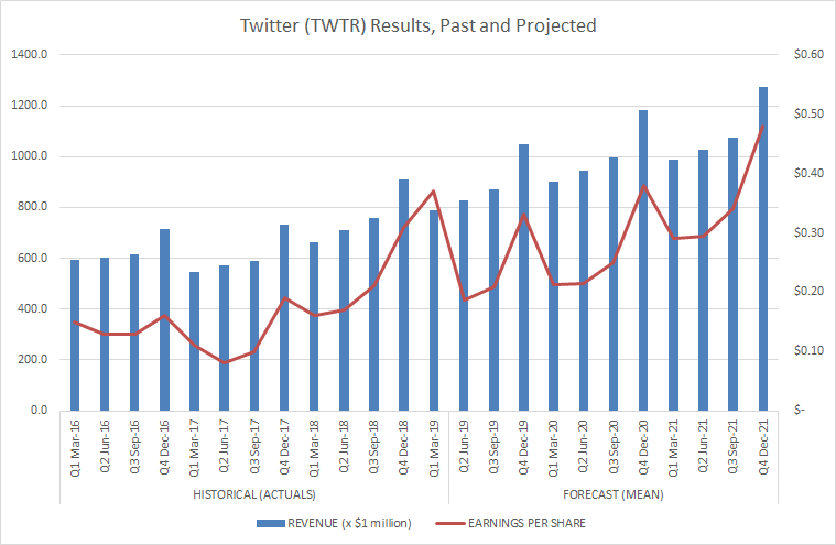 Why Investors Should Buy Twitter Stock For Stability