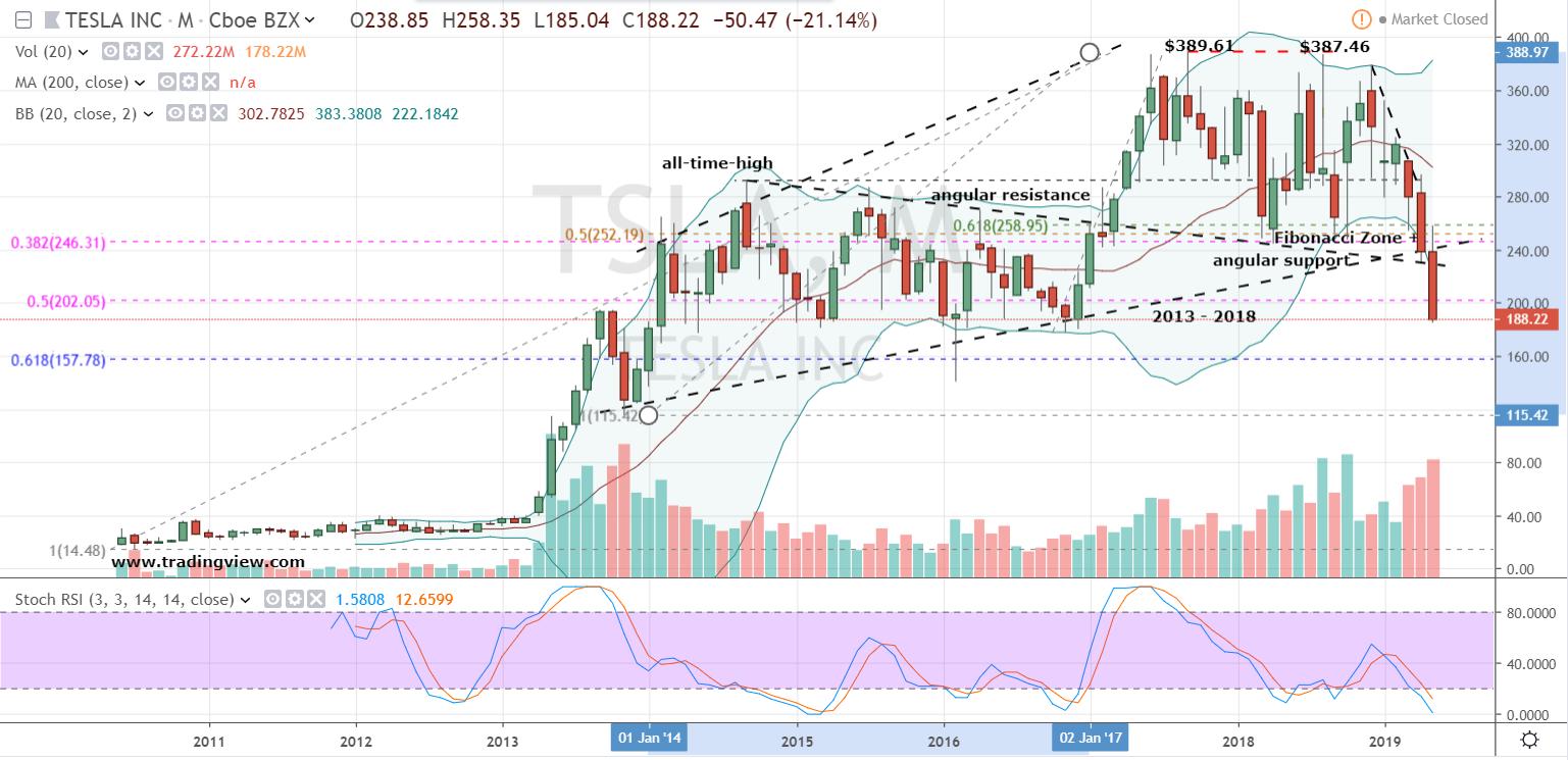 Car Stocks to Sell or Short: Tesla (TSLA)