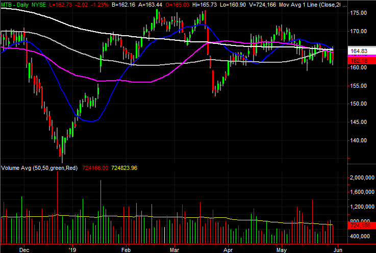 M&T Bank (MTB) stock charts