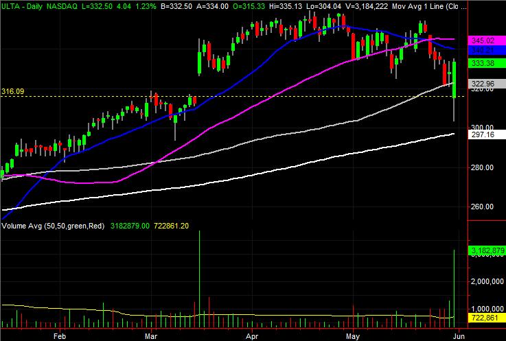 Ulta Beauty (ULTA) stock charts
