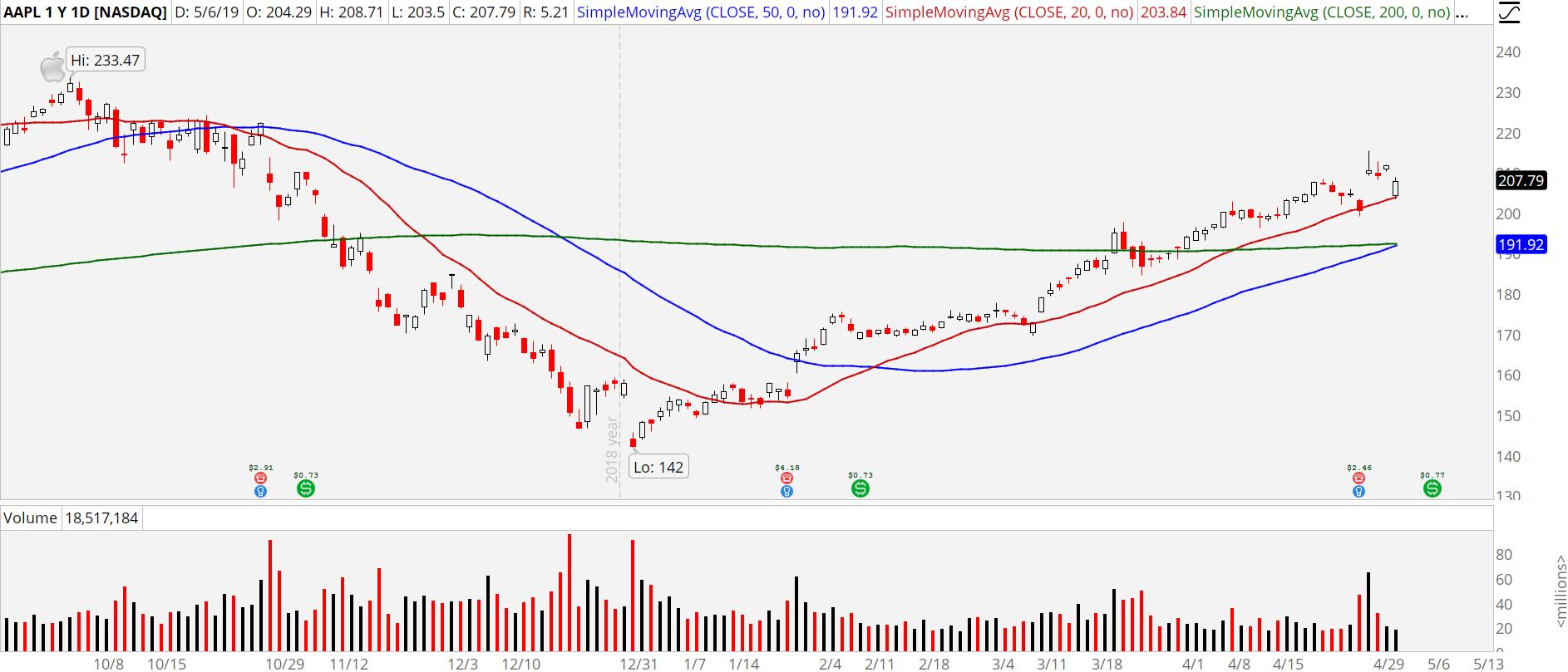 3 Stocks to Buy Despite the Turmoil | InvestorPlace