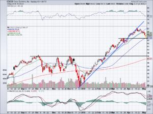 chart of Cisco stock
