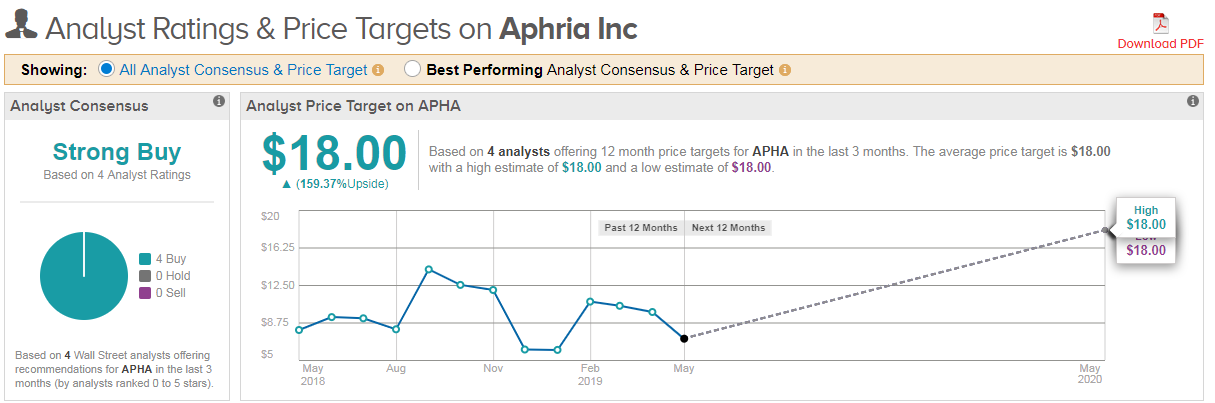 5 Reasons Why You Should Buy Aphria Right Now   InvestorPlace