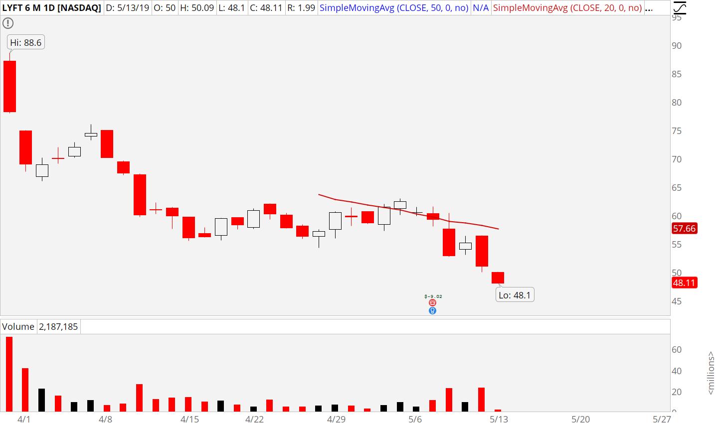 3 Stocks to Sell: Lyft (LYFT)