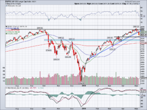 must-see stock charts for SPX