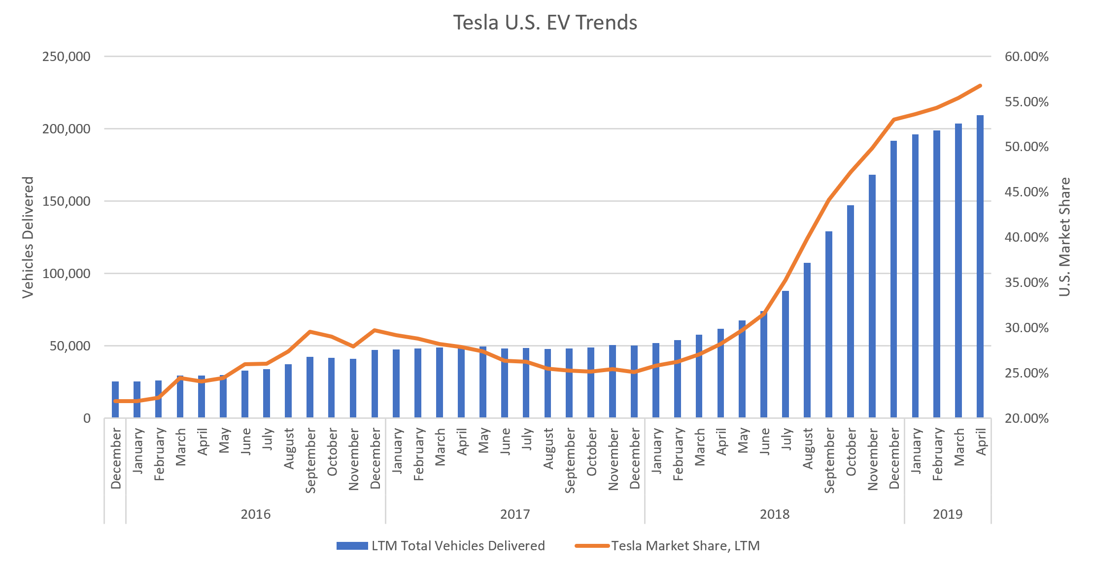 Tesla Stock Predictions >> Tsla Stock Could The Tesla Stock Price Really Fall To 10