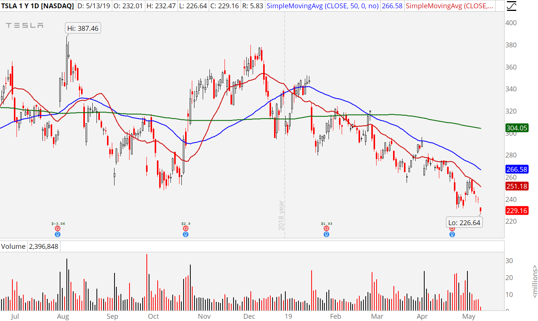 3 Stocks to Sell: Tesla (TSLA)