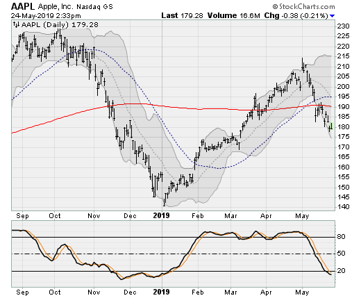 Dow Jones Stocks to Sell: Apple (AAPL)