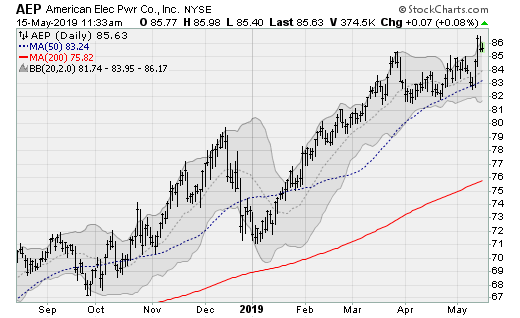 Utility Stocks to Buy: American Electric Power (AEP)