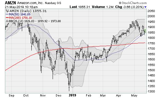Tech Stocks: Amazon (AMZN)