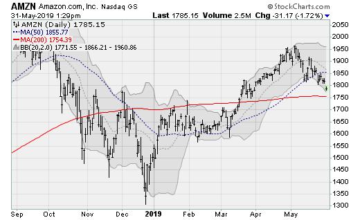 Stocks to Sell: Amazon (AMZN)