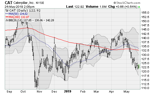Dow Jones Stocks to Buy: Caterpillar (CAT)
