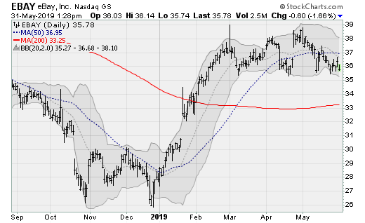Stocks to Sell: eBay (EBAY)