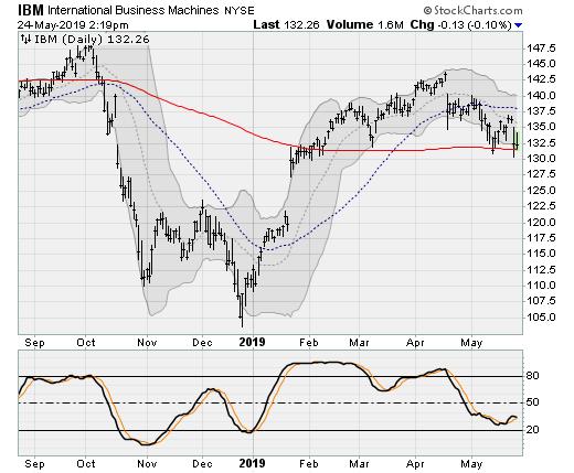 Dow Jones Stocks to Buy: International Business Machines (IBM)
