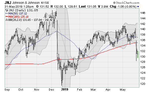 Stocks to Sell: Johnson & Johnson (JNJ)